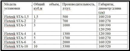 """Параметры септиков """"Флотенк"""""""