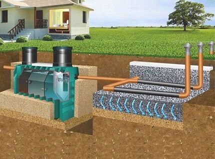 Схема устройства канализации с септиком и полем фильтрации