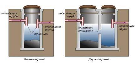Какой септик по степени очистки выбрать для обустройства частного дома
