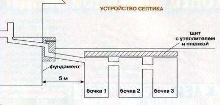 Схема устройства септика из б/у бочек
