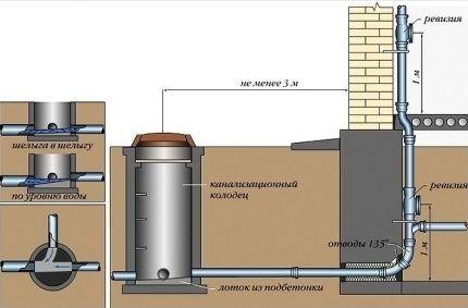 Устройство выпуска канализации из дома