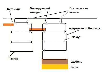 Схема септика с поглотителем из покрышек