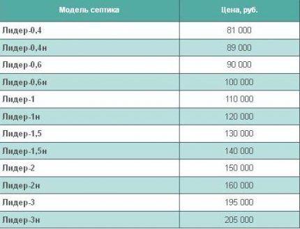 Цены в С-Петербурге