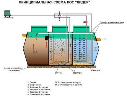Схема устройства ЛОС «Лидер»