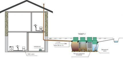 Схема водоотведения с насосом