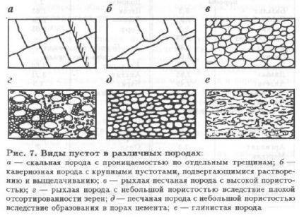 Зависимость водообильности от пористости и трещиноватости грунтов
