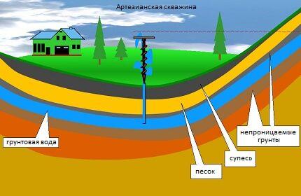 Вариант напорной воды в осадочных отложениях