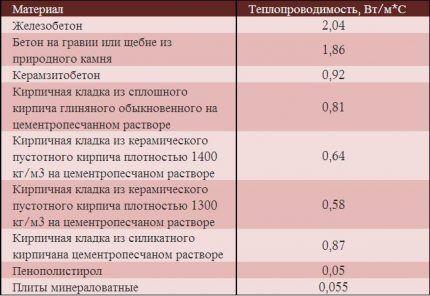 Таблица теплопроводности материалов