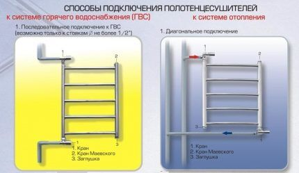 Схема подключения полотенцесушителя