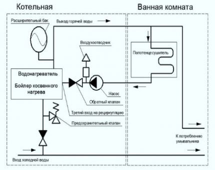 Схема для установки и подключения полотенцесушителя своими руками