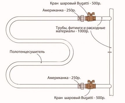 Особенности подключения полотенцесушителя к системам