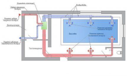 Схема вентиляции бассейна с устройством осушения воздуха