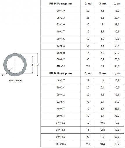 Параметры полипропиленовых труб PN 10 и PN 20