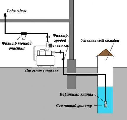 Водопровод в частном доме своими руками