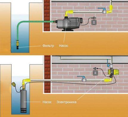 Схема устройства системы водоснабжения загородного дома