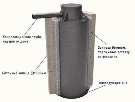 Как сделать гидроизоляцию установкой вставки в бетонный септик