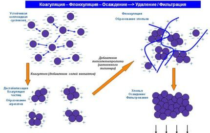 Схема очистки с применением коагулянтов и флокулянтов