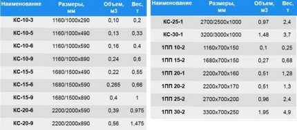 Размерная таблица выпускаемых изделий