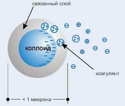 Схема образования крупных частиц