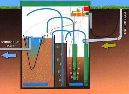 Схема очистки с задействованием коагулирования