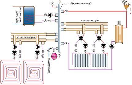 Схема прокладки коллекторной системы