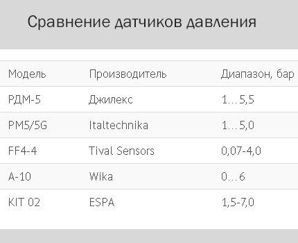 Comparative table of various sensors