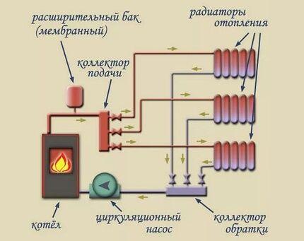 Схема двухтрубной лучевой системы отопления