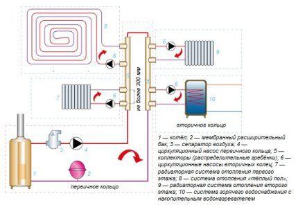 Схема однотрубной лучевой разводки системы отопления