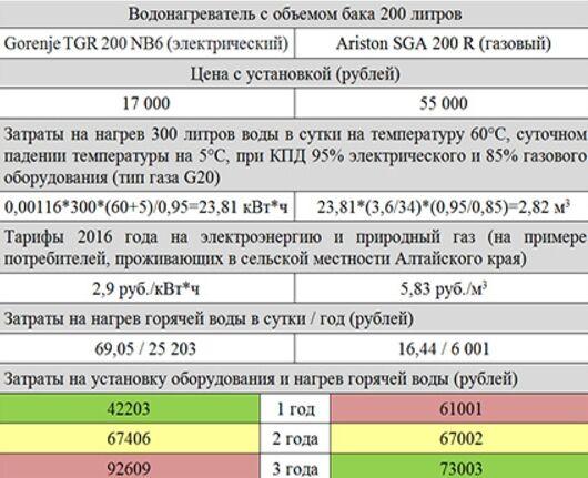 Сравнение расходов газового и электрического водонагревателя