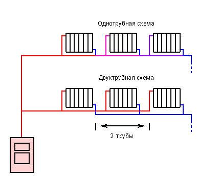 Горизонтальная однотрубная и двухтрубная схема