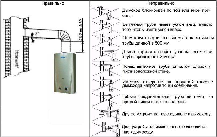 выбор диаметра трубы для дымохода на гараж