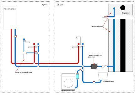 Правила установки газовых колонок в квартирах