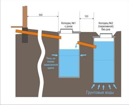 Гидроизоляция септика