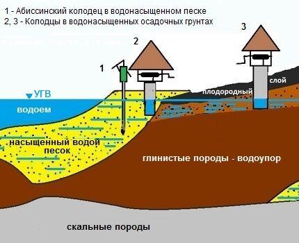 Как определить глубину строящегося колодца на даче
