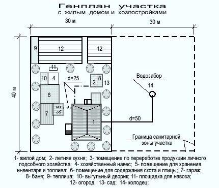 План участка с жилым домом с колодцем и хозпостройками