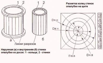 Опалубка для самодельных колец из бетона