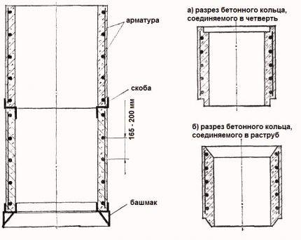 Как соединять кольца при устройстве колодца на даче