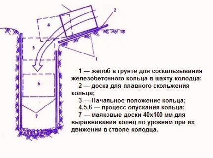 Как установить бетонные кольца в котлован для колодца