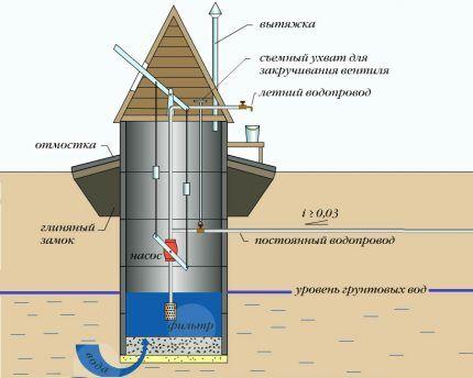 Схема устройства бетонного колодца
