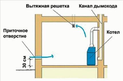 Естественная вентиляция котельной