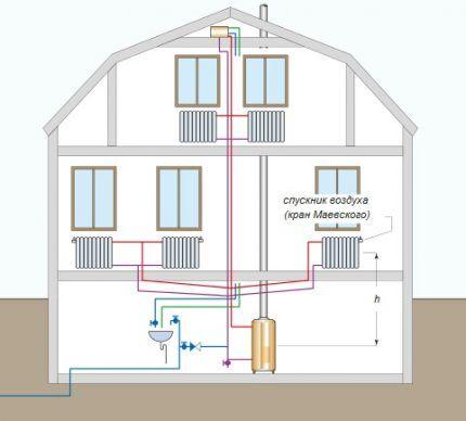 Открытая система отопления с нижней разводкой