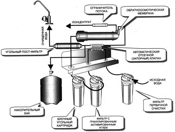 Схема обратного осмоса аквафор