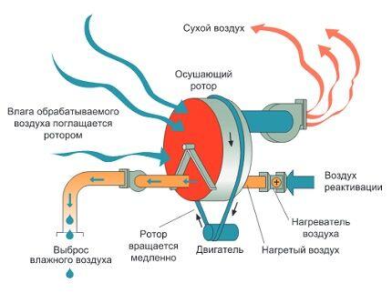 Адсорбционные осушители воздуха для обустройства бассейнов