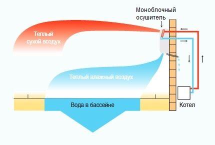 Схема работы осушителя воздуха с подогревом воды