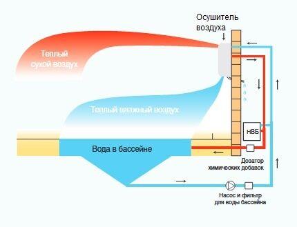 Осушители воздуха в бассейнах с рекуперацией теплоты
