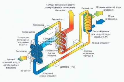 Канальный модульный осушитель воздуха для бассейна