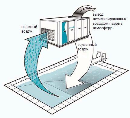Схема работы осушителя с выпариванием влаги