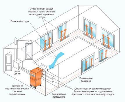 Канальные осушителя воздуха для обустройства бассейнов