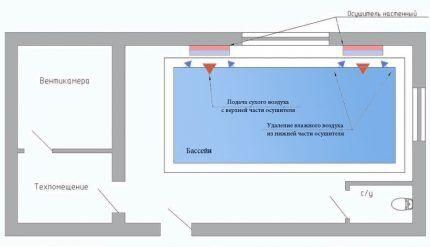 Схема эксплуатации настенных осушителей для бассейна