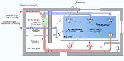 Система вентиляции и осушители воздуха для бассейнов